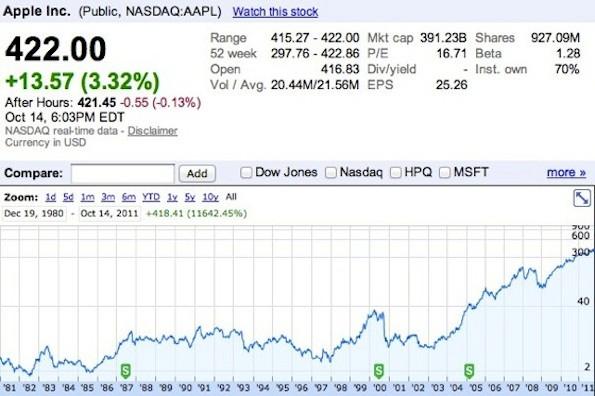 Comprare Azioni Apple: Quotazione, Analisi e Previsioni