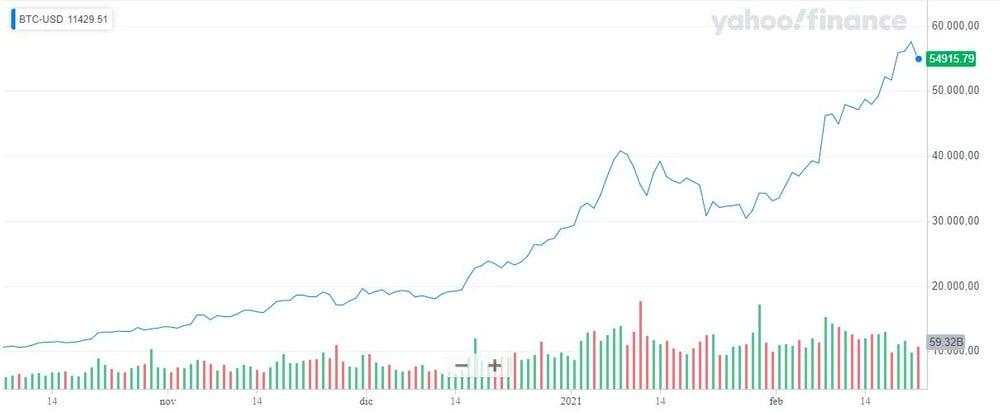 Bitcoin: 5 rischi da considerare nel secondo semestre