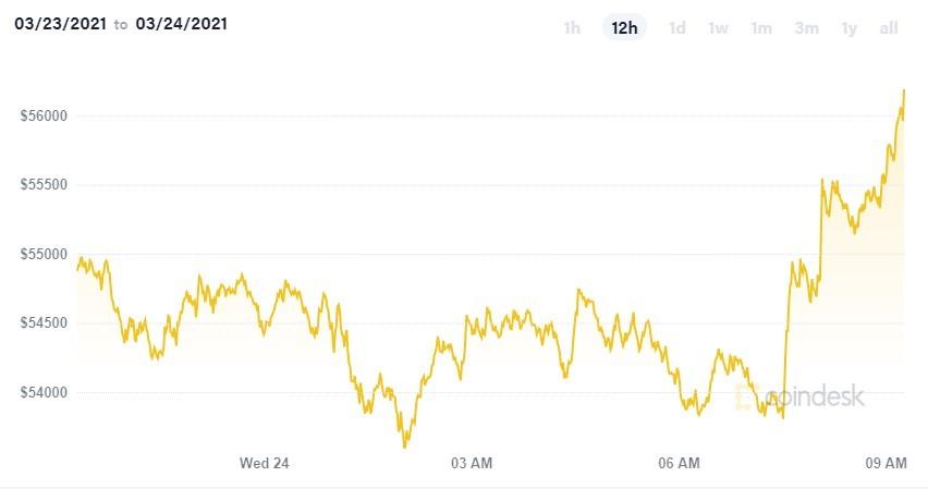 Bitcoin Revival - Funziona o è Solo una Truffa? Opinioni e Recensioni